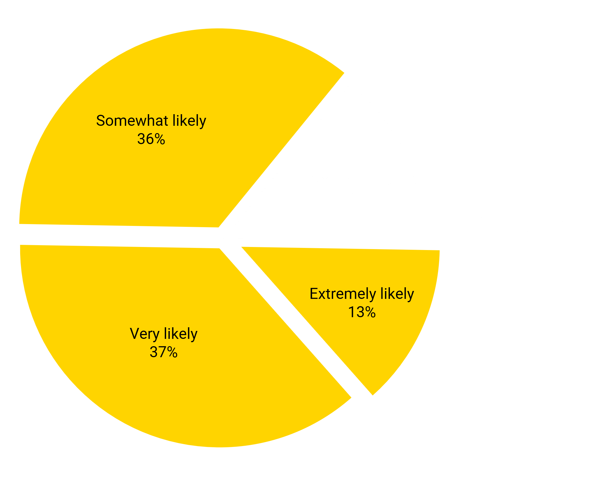 Yellow pie chart on the answers to the question of how likely would you be to buy the product based on those words?