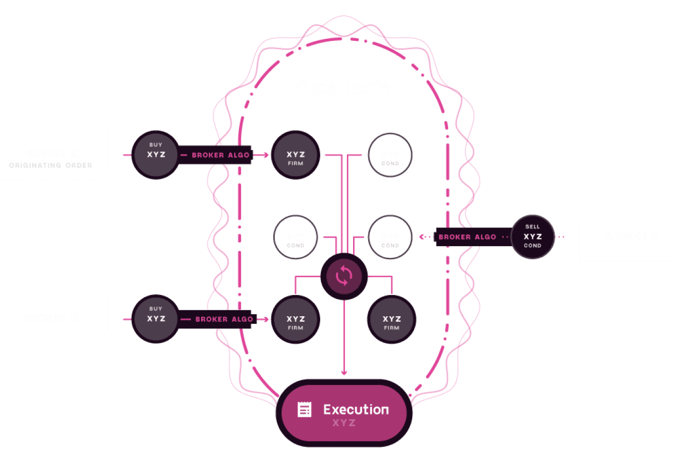 diagram showing how CODA Fuse works with broker trades and liquidity in the CODA book