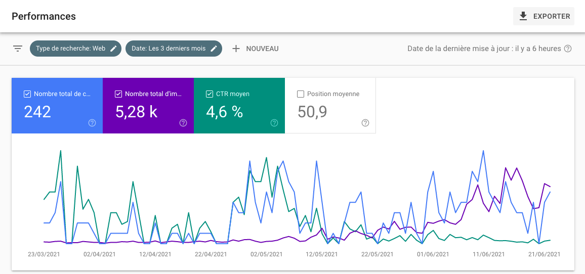 Analyse Google Search Console
