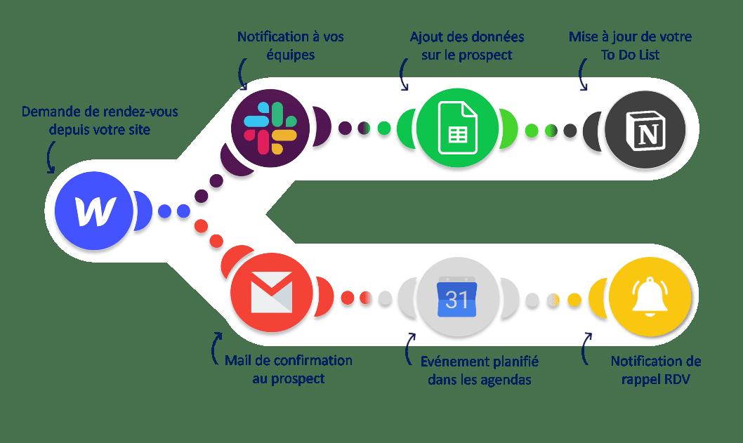 workflow-automatisation depuis webflow avec gmail/agenda partagé google sheet et notion