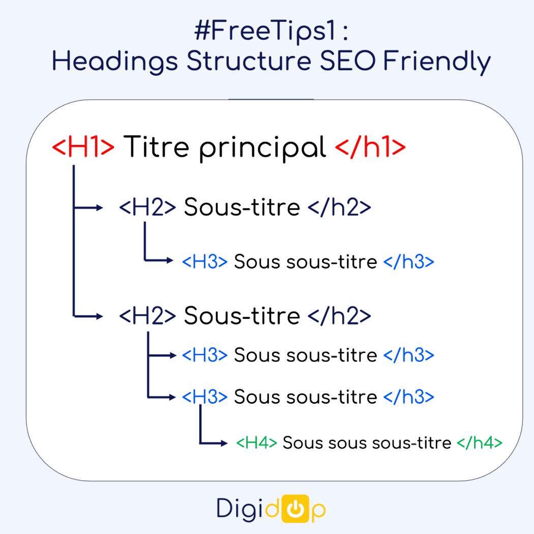 Guide pour bien structurer et hiérarchiser  les titres/headings <Hn> d'un site internet pour le SEO