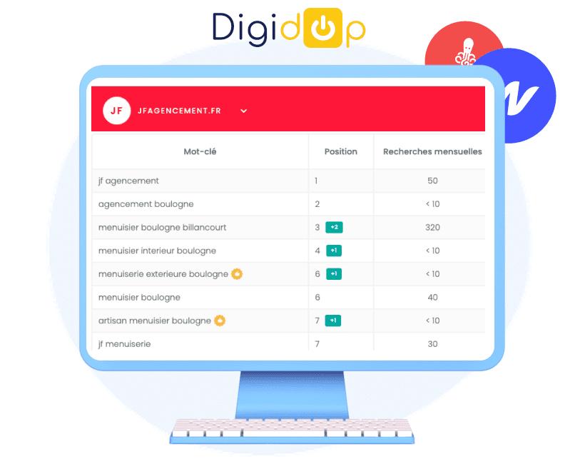 Ecran d'ordinateur avec une capture du suivi des positions de notre client JF agencement sur Google, dans les meilleures positions (top3) de ses requêtes