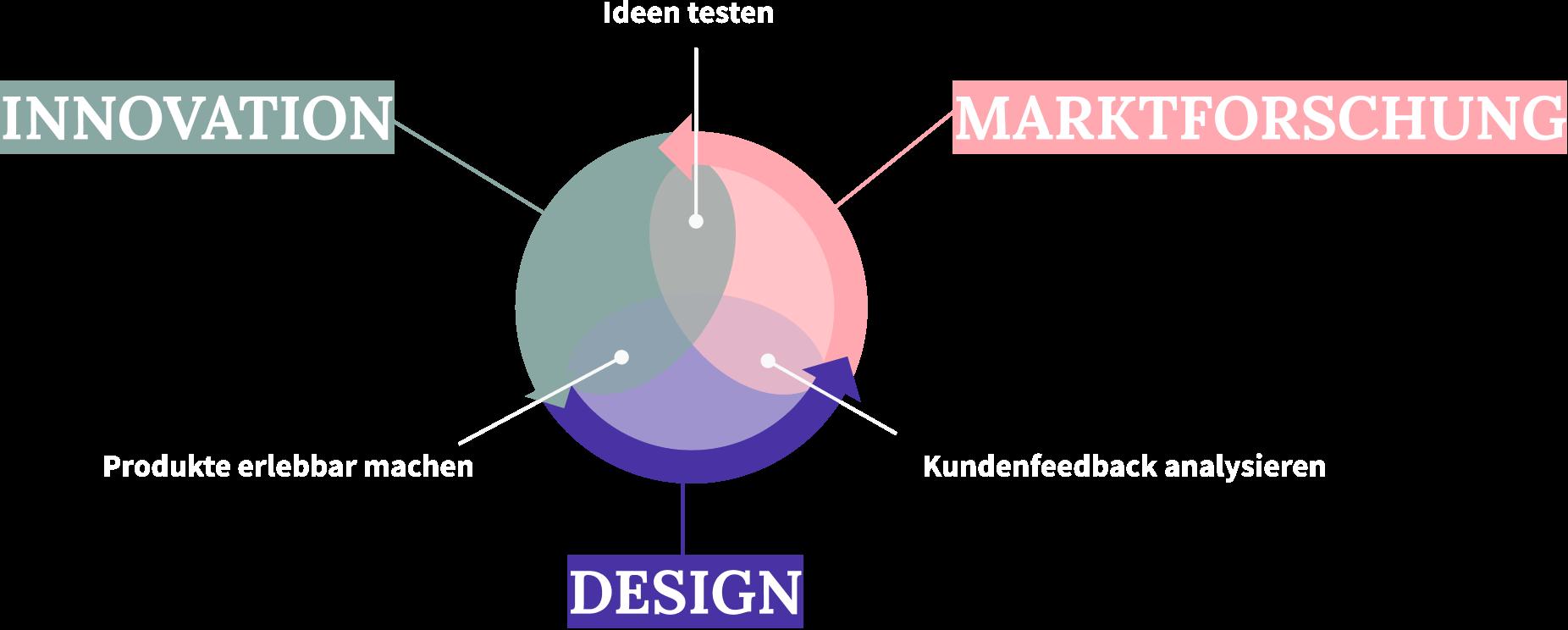 Innovation-Marktforschung-Design Diagramm innohack