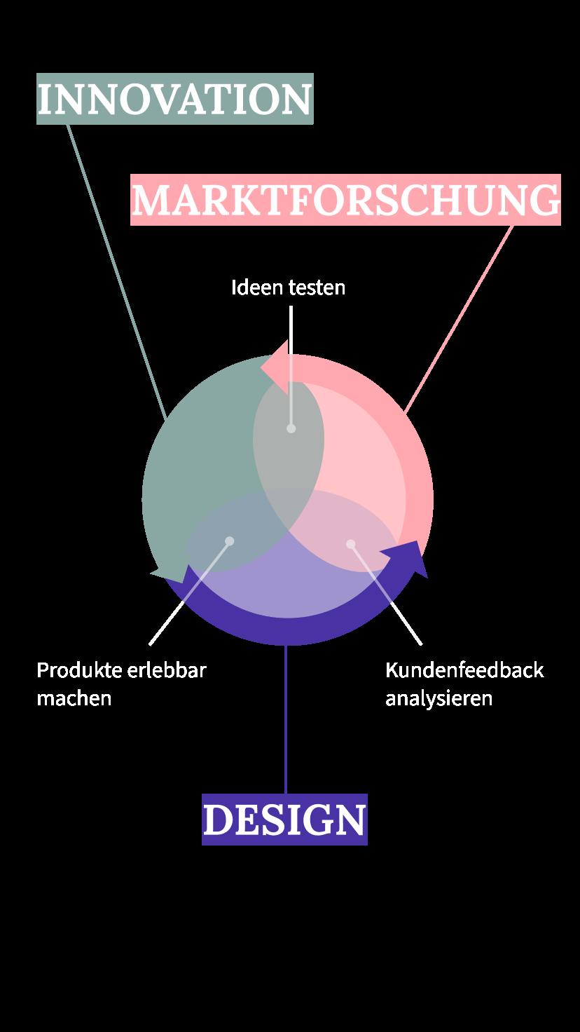 diagram-innohack-super-power