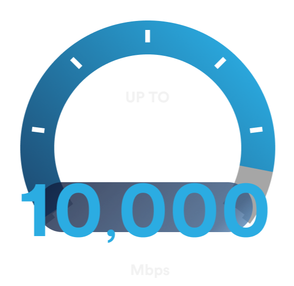 Up to 10,000 MBPs speed