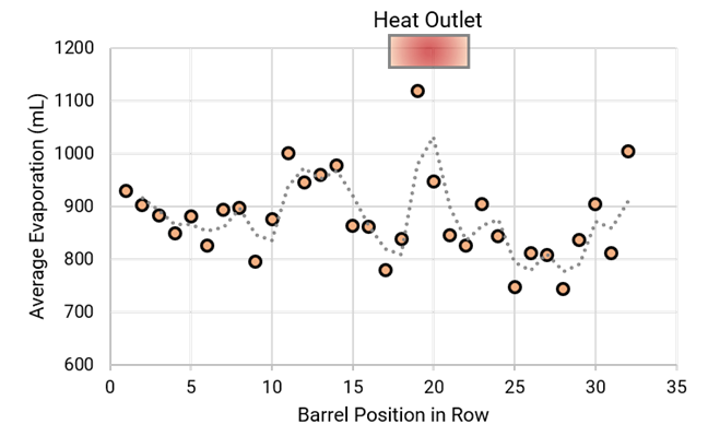 Data chart: evaporation barrel ullage vs. position in the stack, with higher ullage close to a source of heat.