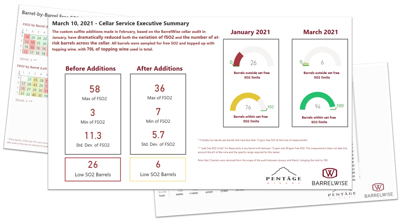 A sample of interactive BarrelWise report which the Pentâge team uses to manage sulfites precisely for each barrel.