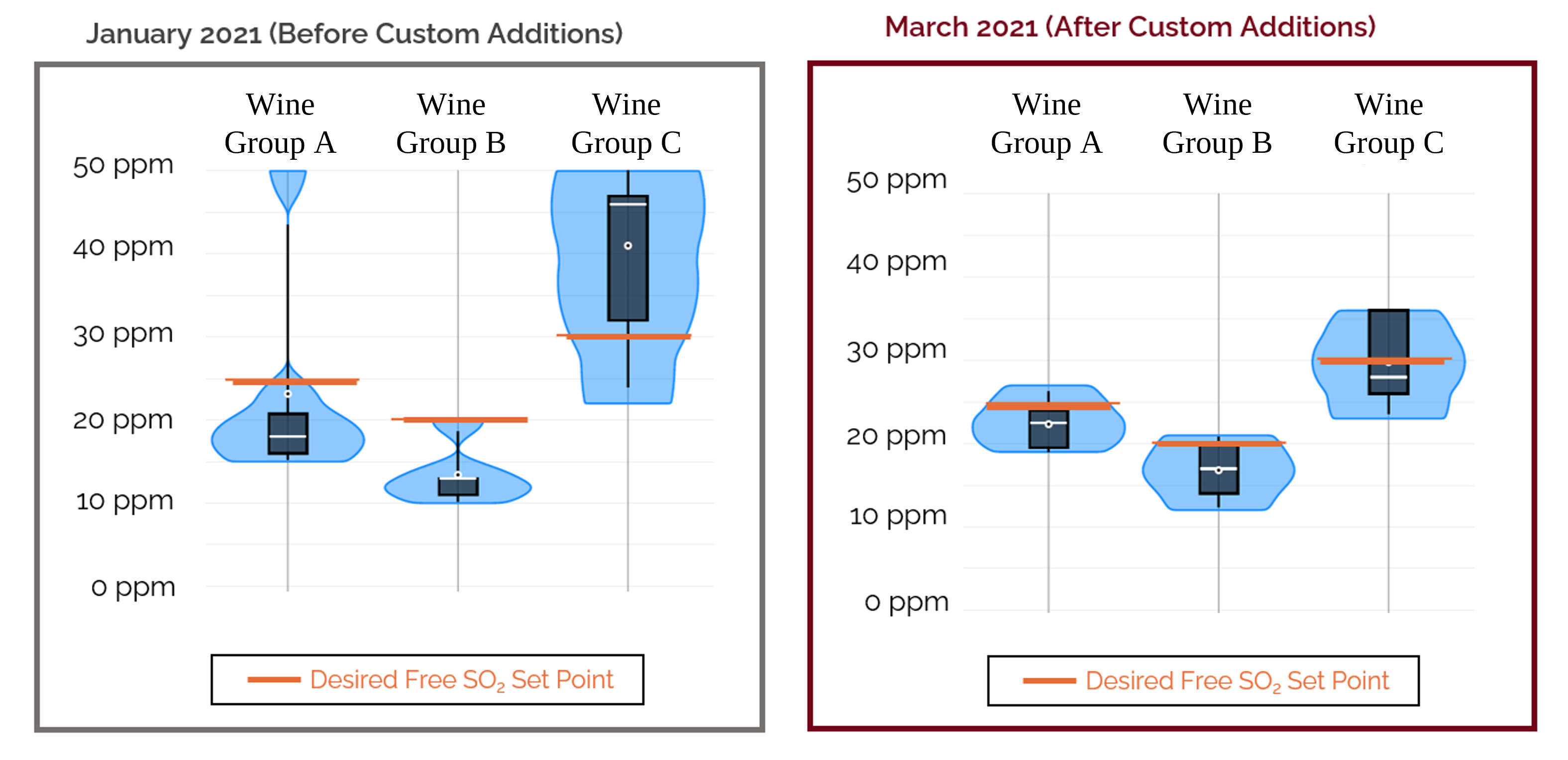 Comparison of free SO2 distribution across barrels in 3 different groups before and after custom sulfite additions.