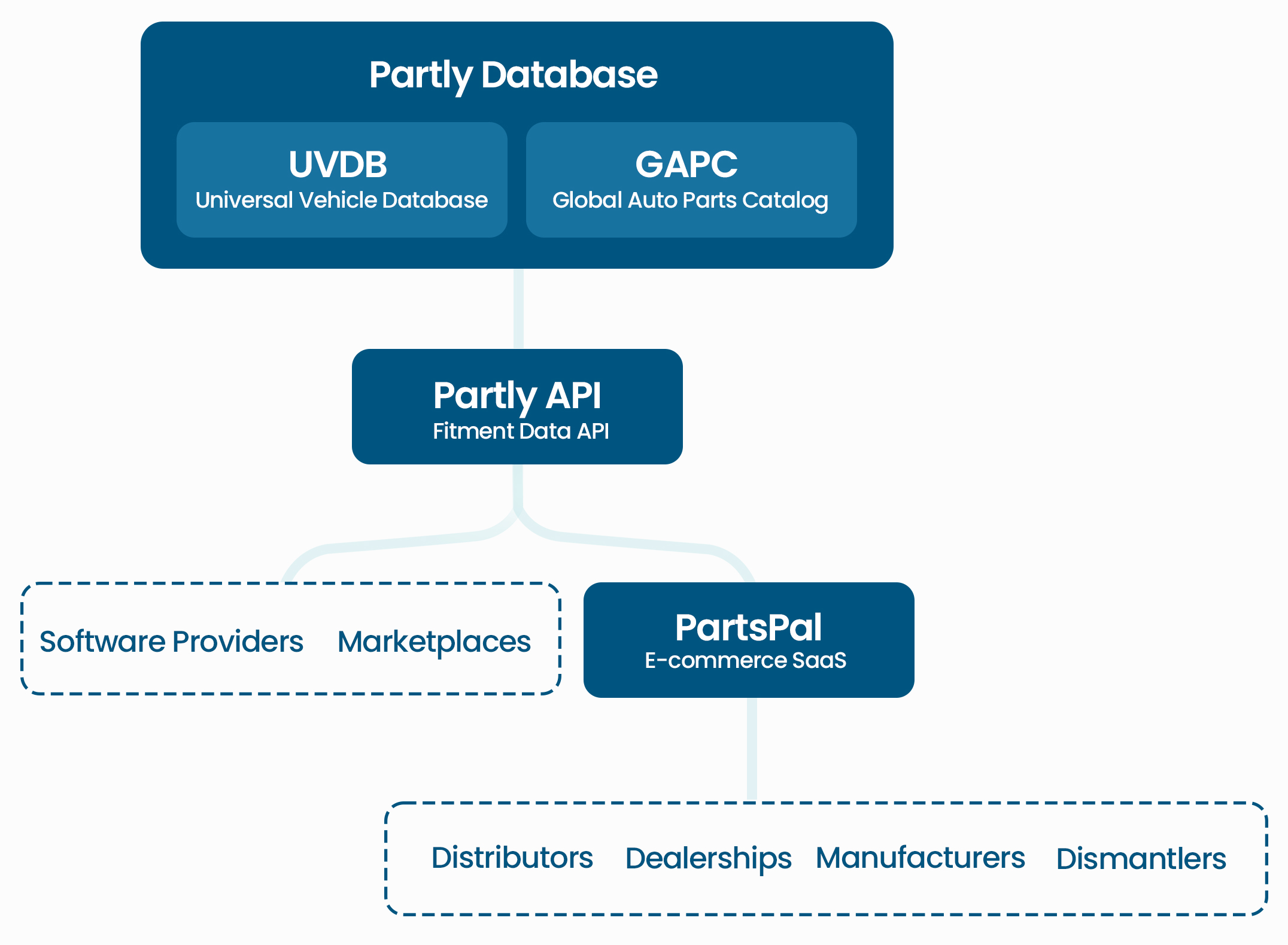 Auto parts infrastructure Partly Database, API and PartsPal