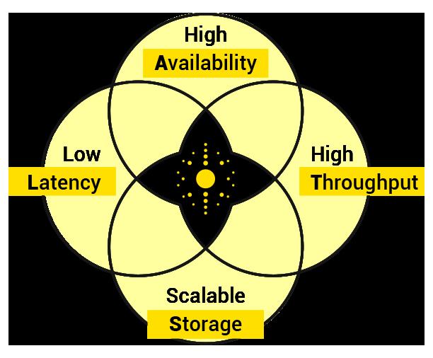 LATS diagram