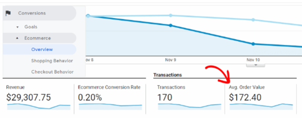 Tracking your AOV in Google Analytics