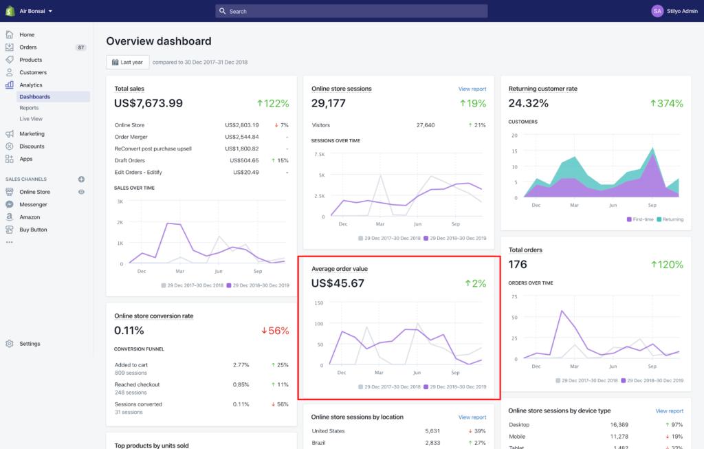 AOV tracking Shopify