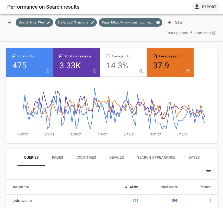 Performance on search results displayed in Google Search Console
