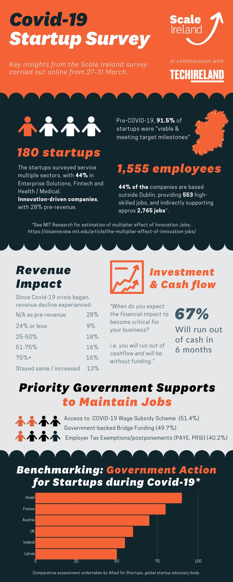 Copie de Covid-19 Startup Survey Infographic.png
