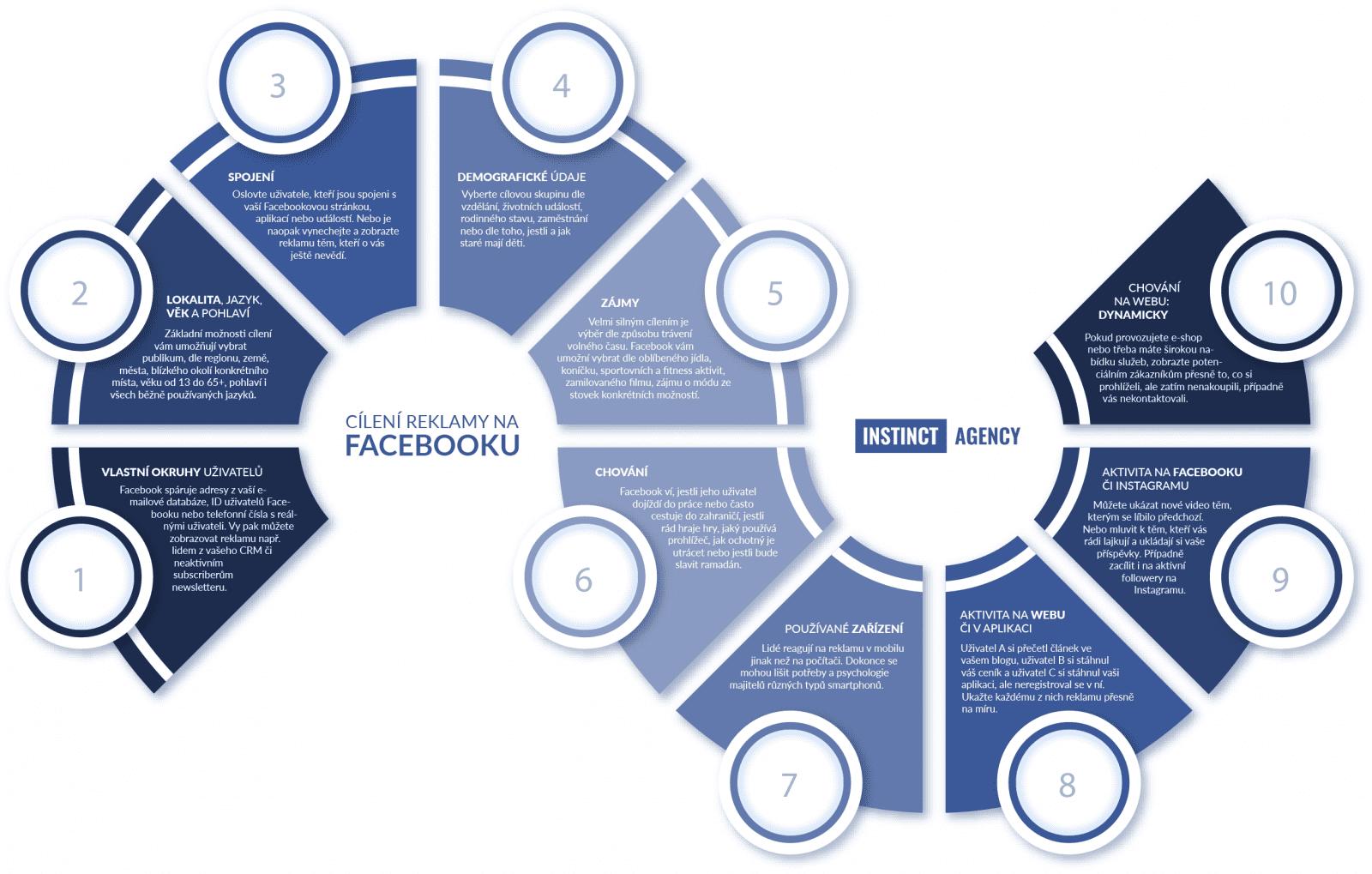 Cílení reklamy na Facebooku. CC BY-ND 4.0