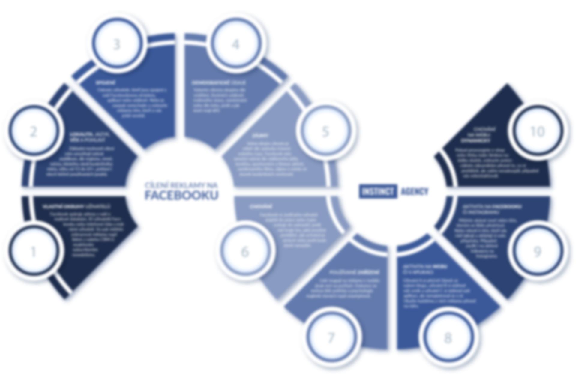 Infografika: Cílení reklamy na Facebooku