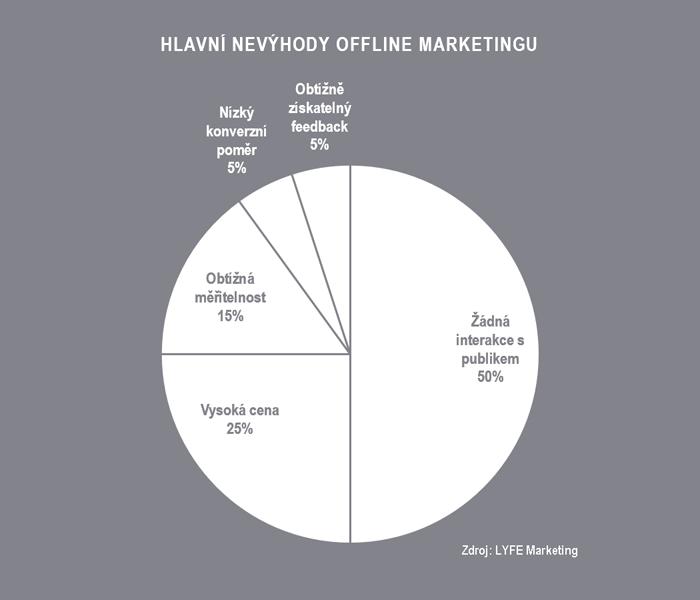 Hlavní nevýhody offline marketingu: Žádná interakce s publikem, Vysoká cena, Obtížná měřitelnost, Nízký konverzní poměr, Obtížně získatelný feedback.