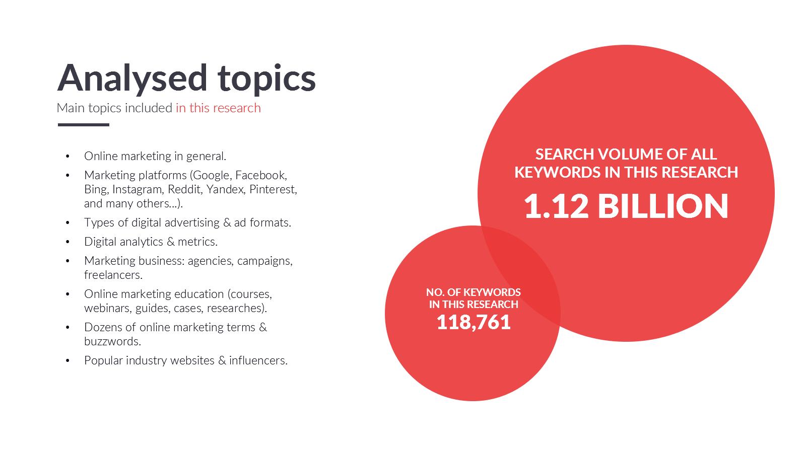 Keyword Research Screenshot