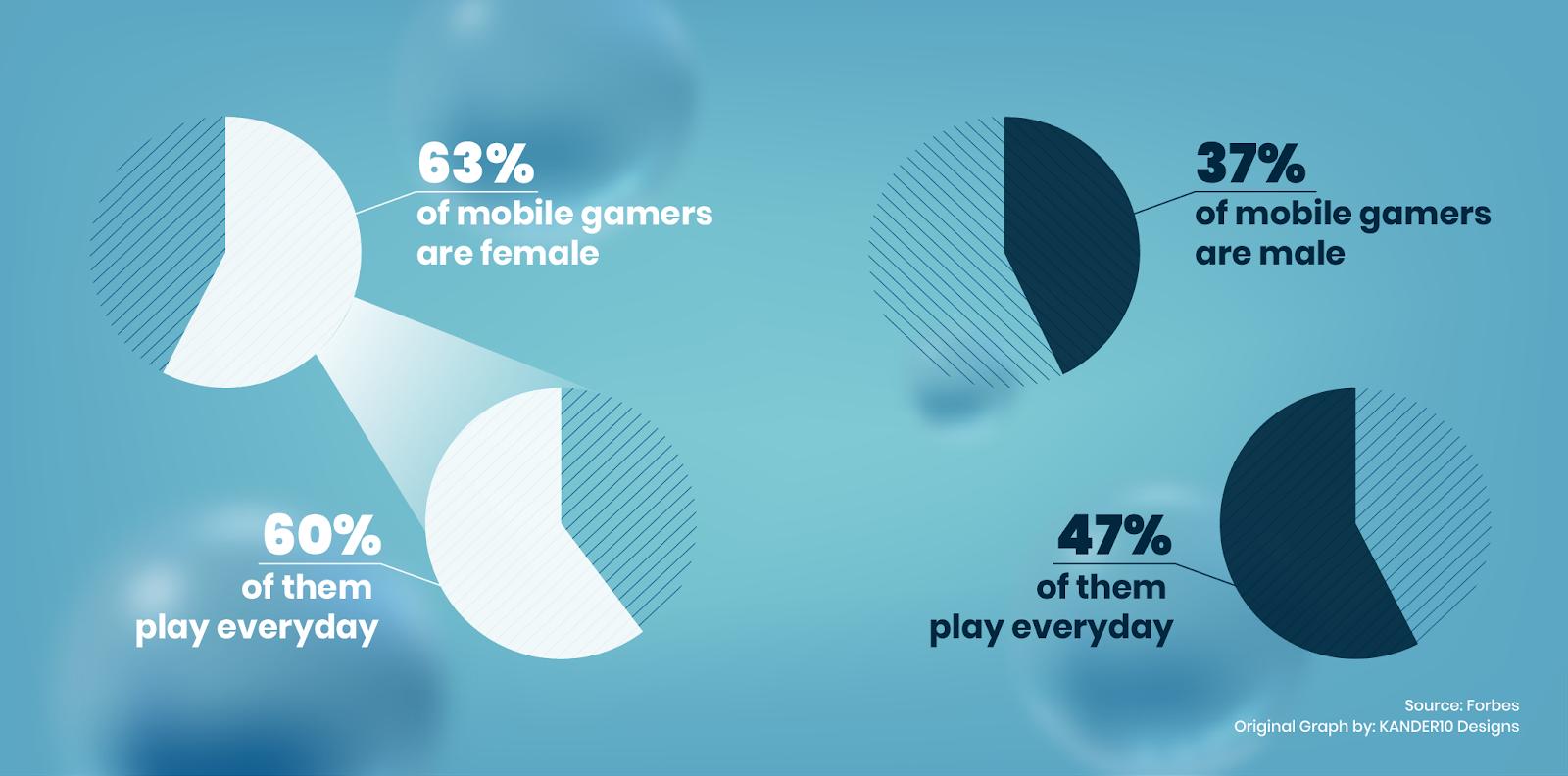 Mobile gaming by gender.