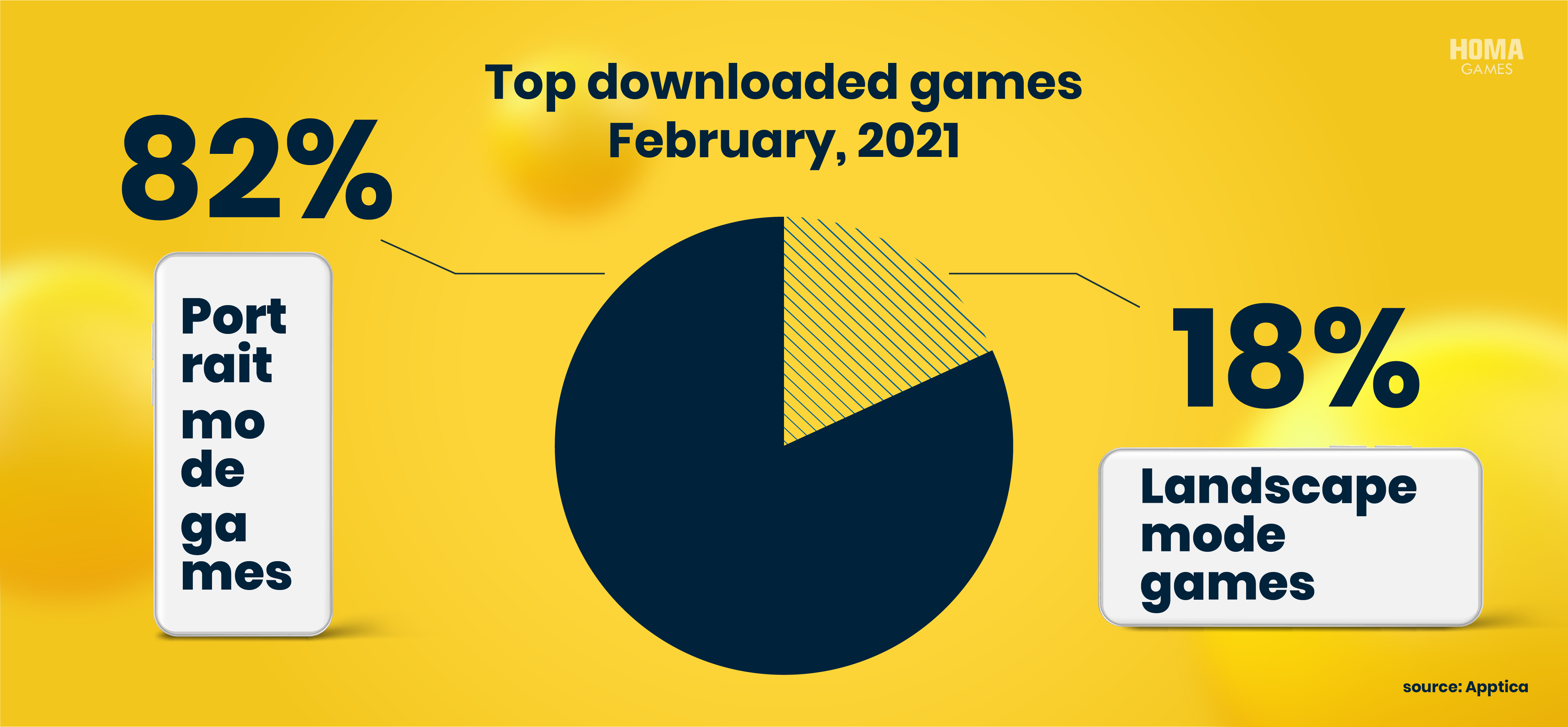 82% of top downloaded games in February 2021 are designed for portrait mode.