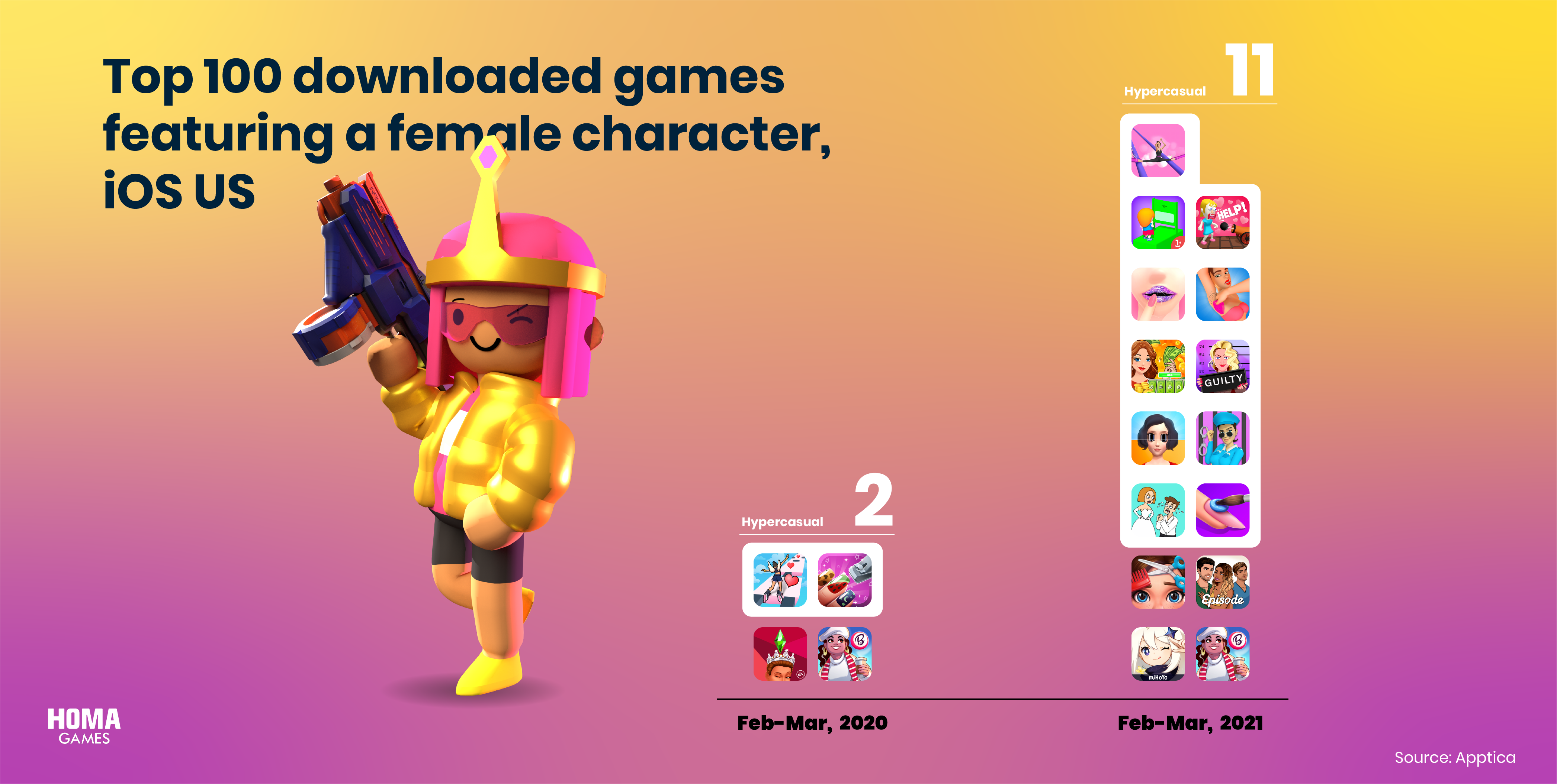 Top 100 downloaded games featuring a female character