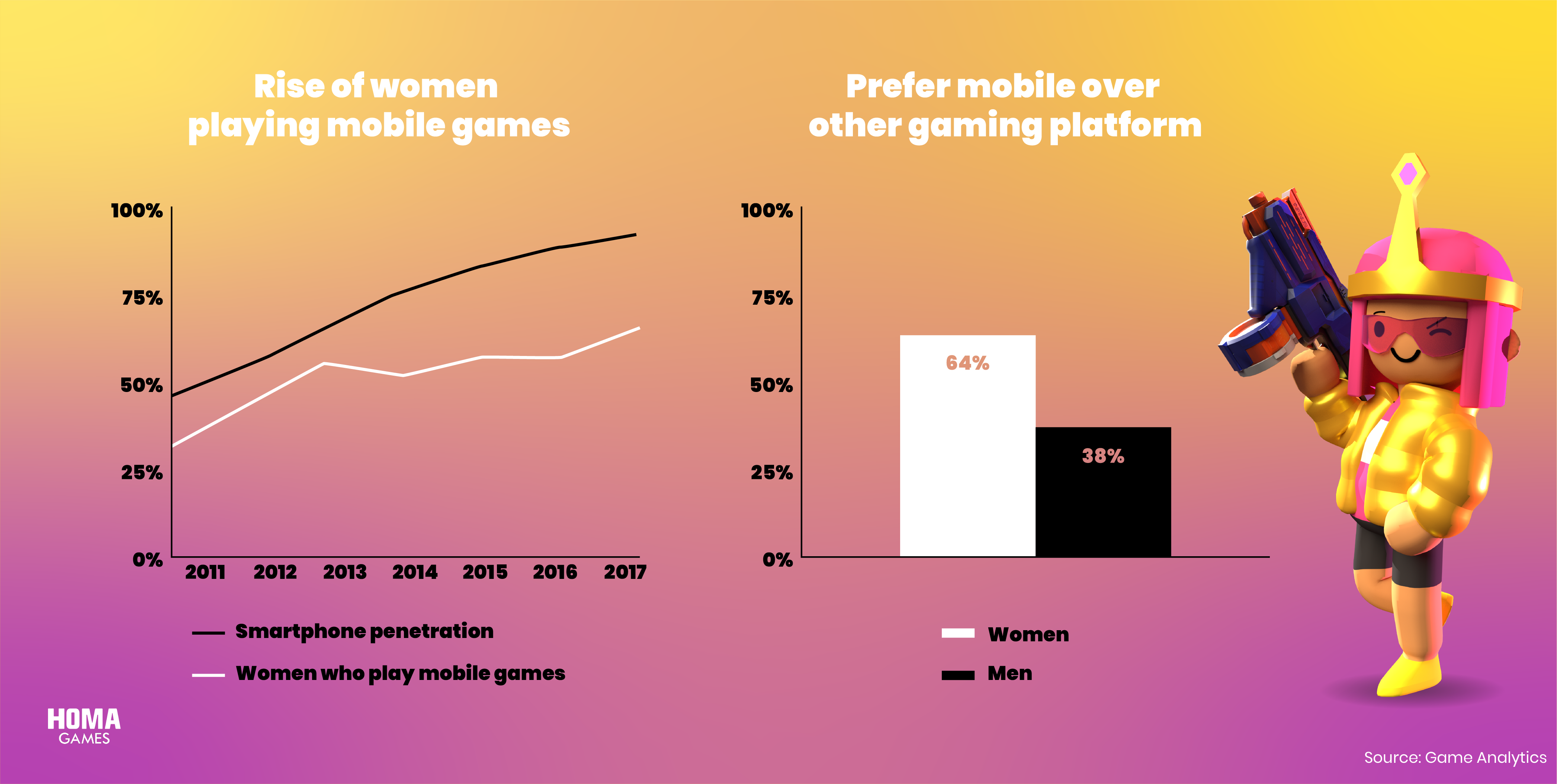 Charts showing that more and more women are playing mobile games.