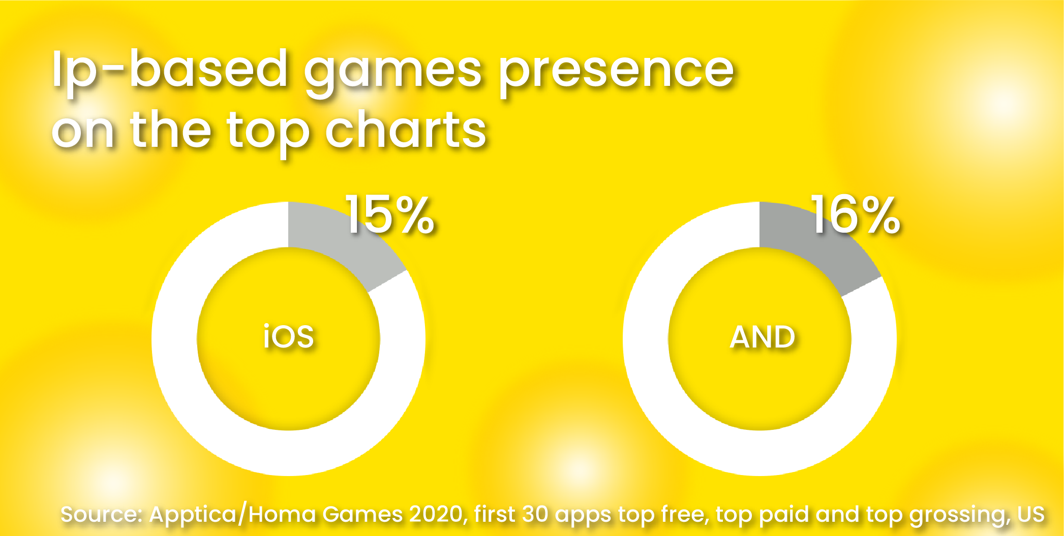 IP-based games presence on the top charts