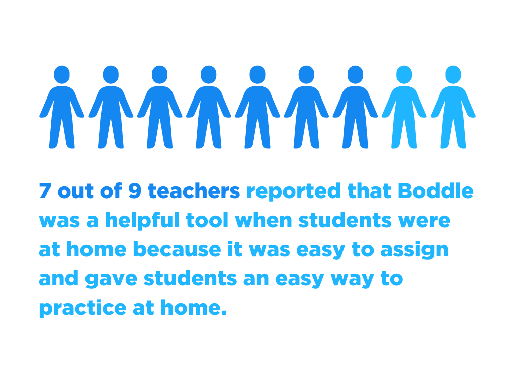7 out of 9 teachers reported that Boddle was a helpful tool when students were at home because it was easy to assign and gave students an easy way to practice at home.