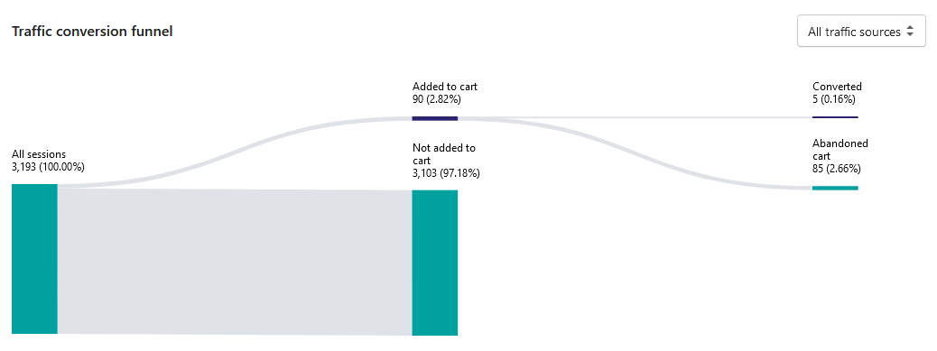 Kuinka nostimme Diivi verkkokaupan myyntiä 60%