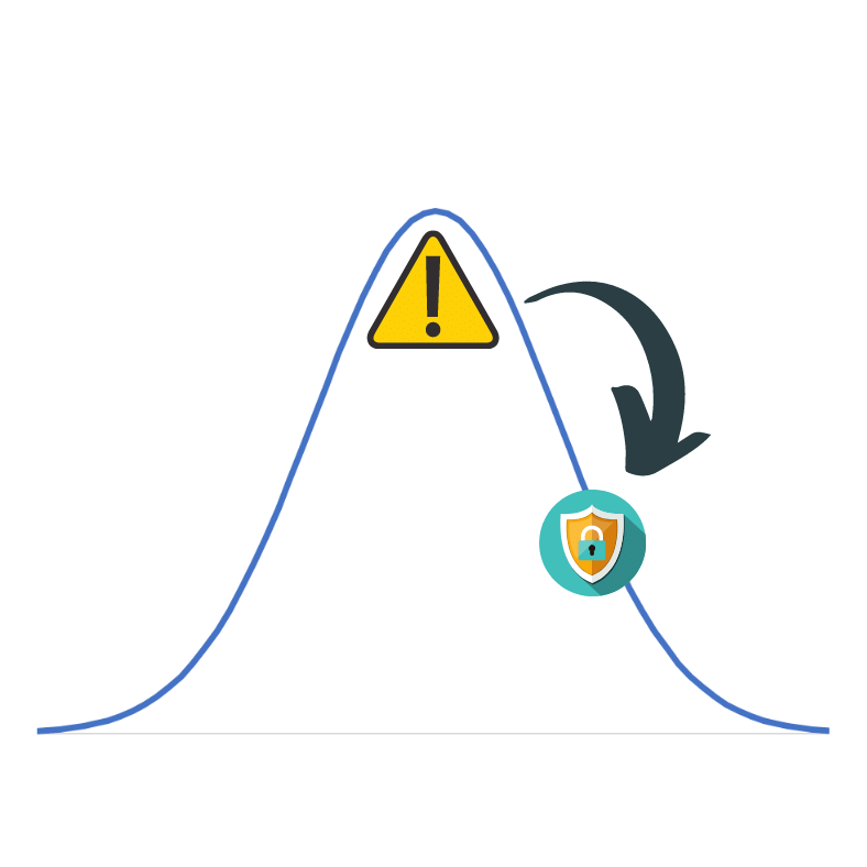 Bell curve from unsafe to safe