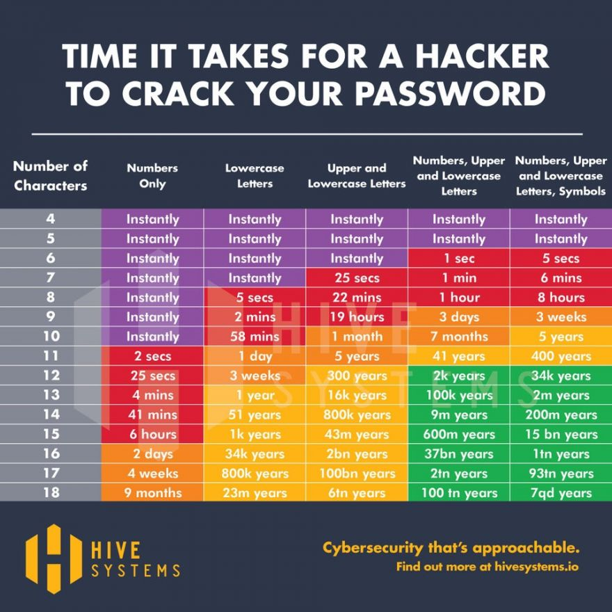 What every small business owner should know about passwords