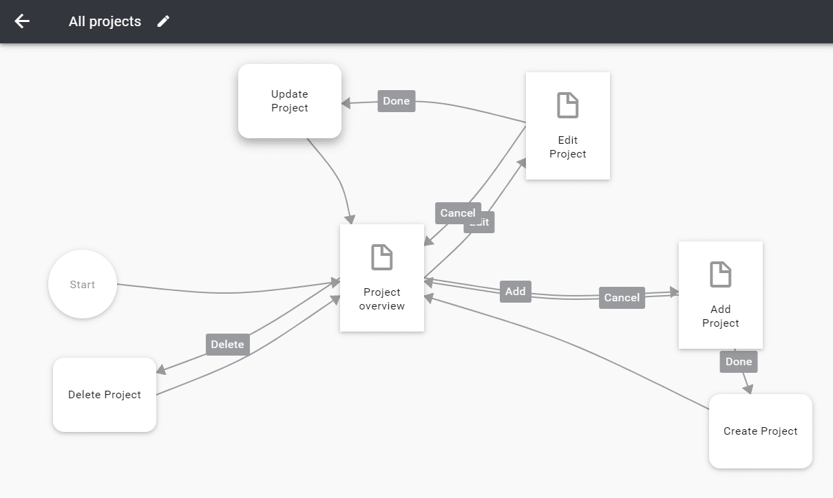 user-flow-all-projects