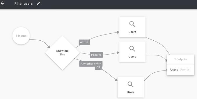 Flow part filter users. Triggre no-code app builder.