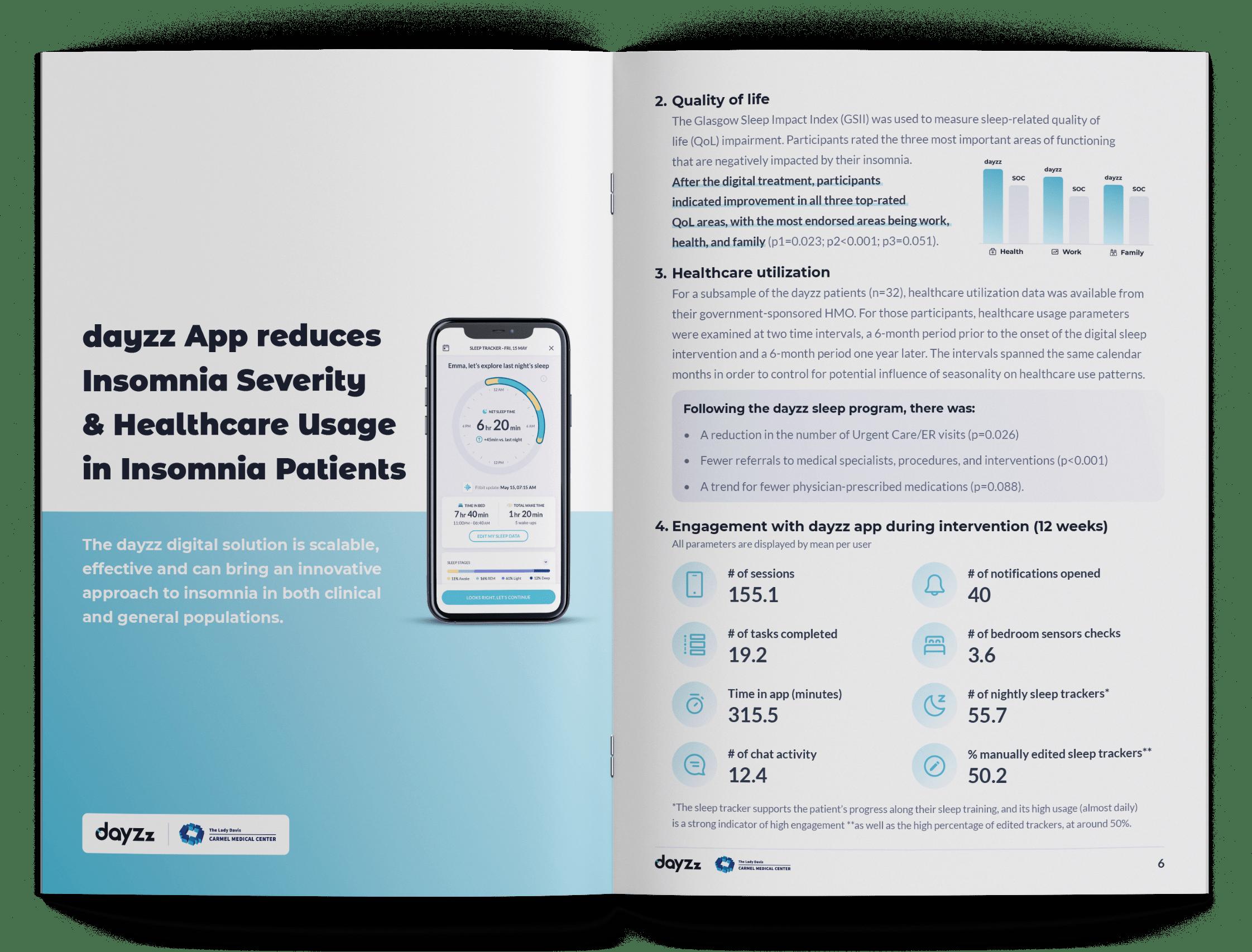 dayzz App reduces Insomnia Severity & Healthcare Usage