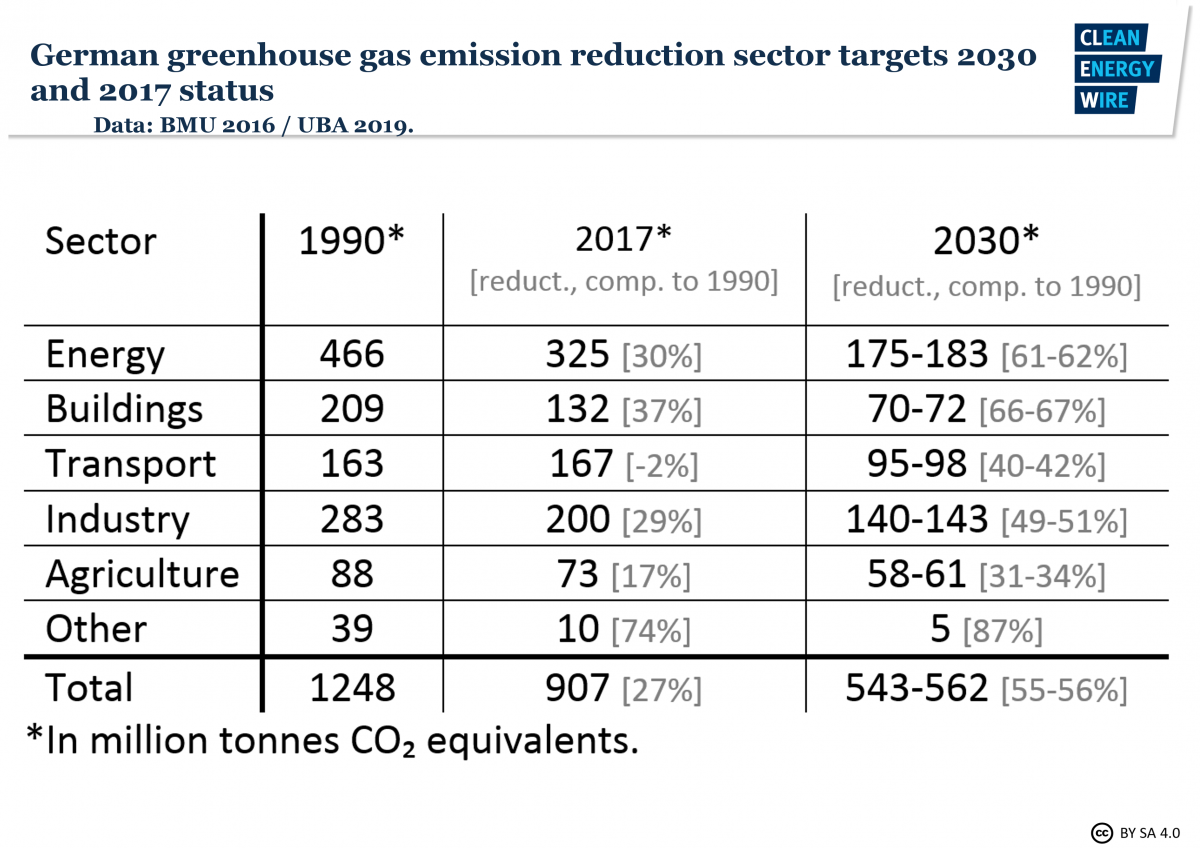 Chart of German greenhouse gas emission reduction sector targets 2030 and 2017 status.