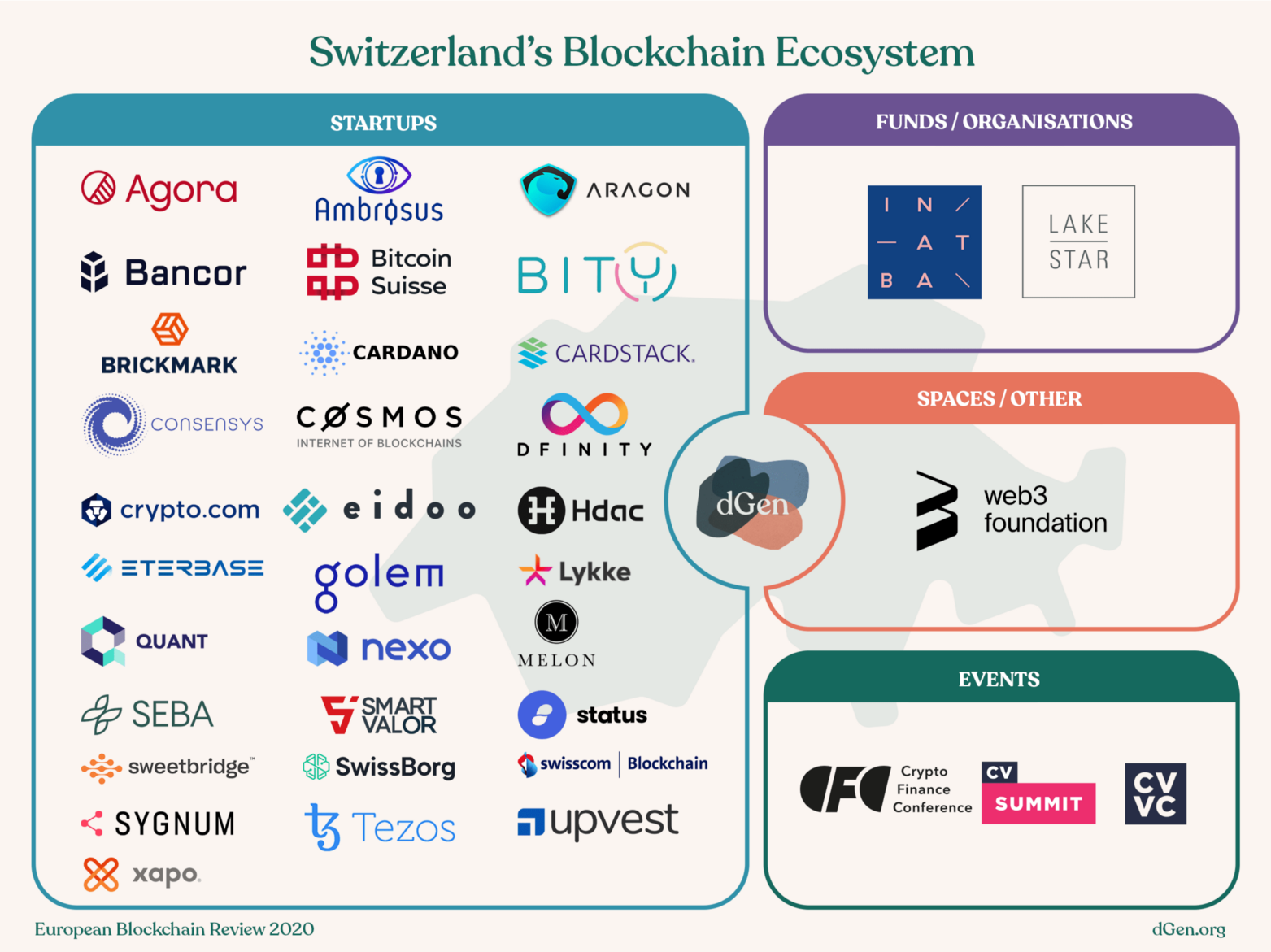 List of major blockchain players, box for startups, funds/organisations, spaces/other, and events.