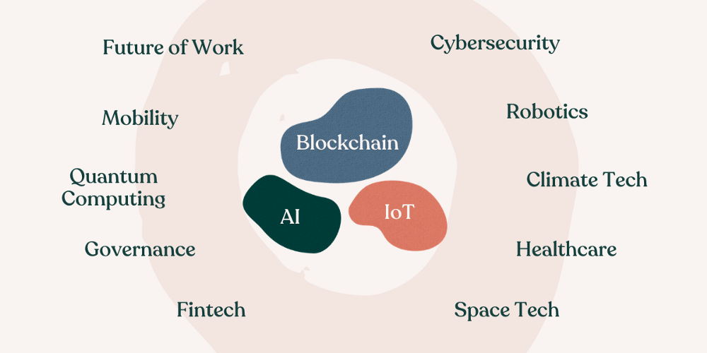 Blockchain, AI, and IoT, surrounded by Future of Work, Mobility, Quantum Computing, Governance, Fintech, Healthcare, etc…