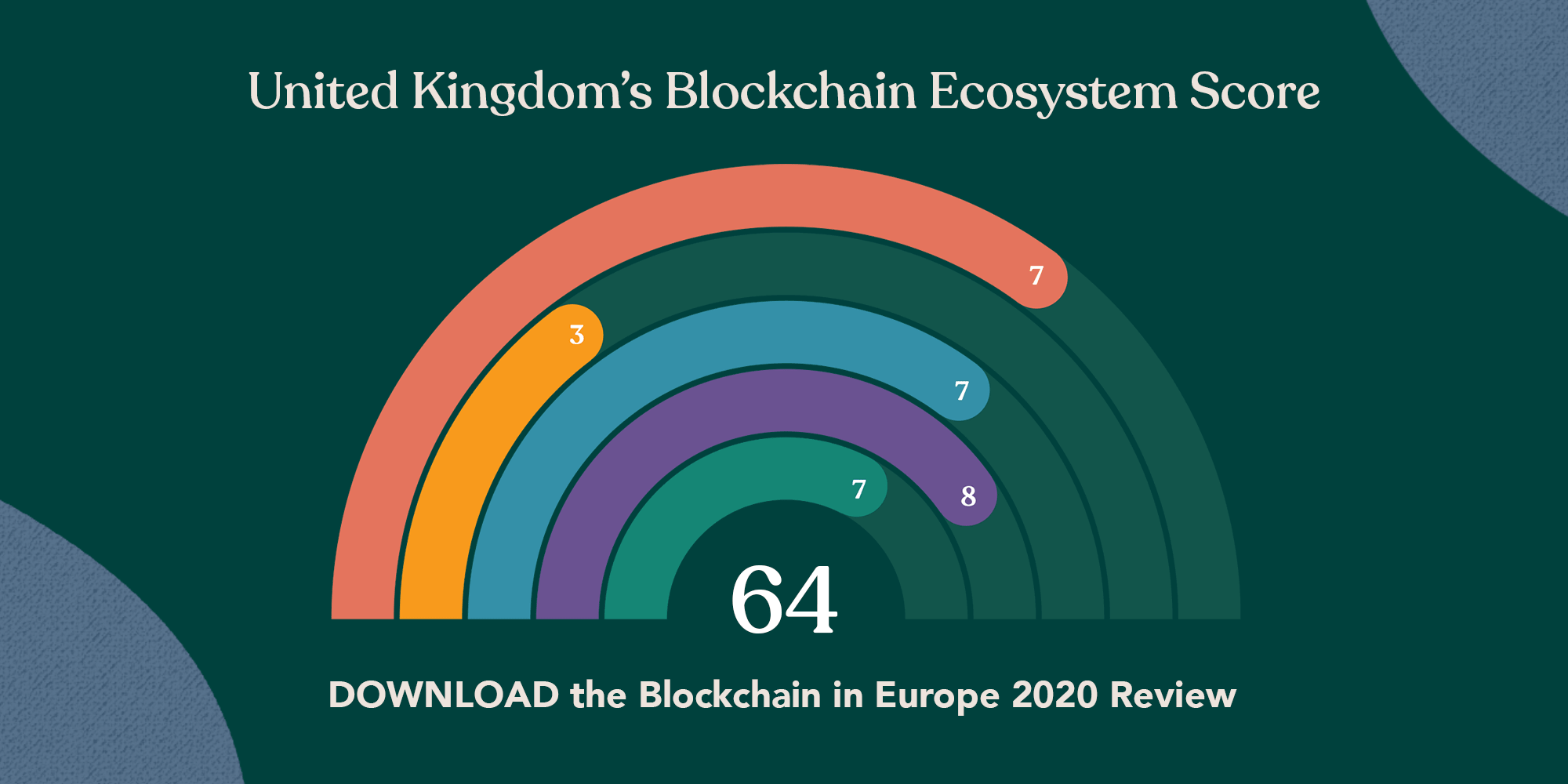 Blockchain Ratings Rainbow, with large 64 in the middle.