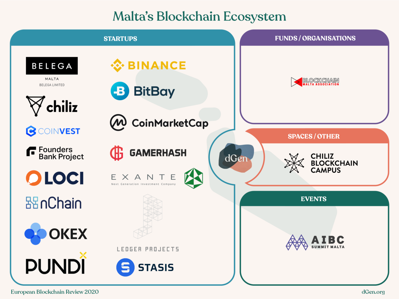 Map of Malta's blockchain ecosystem, with a space for startups, funds/organisations, spaces/other, and events.
