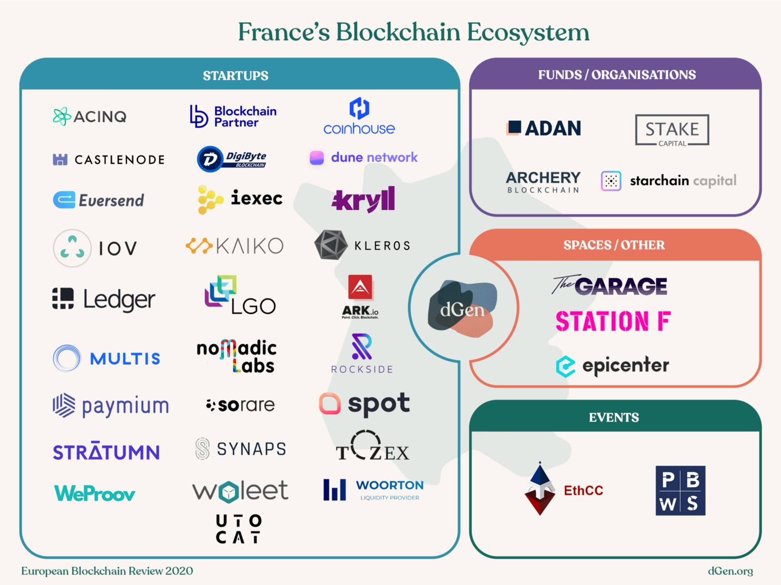 Map of France's major blockchain players, including startups, funds/organisations, space/other, and events.