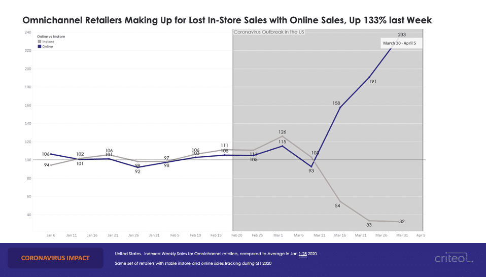 A graph that shows in-store retail dropped drastically during COVID-19 while online shopping grew.