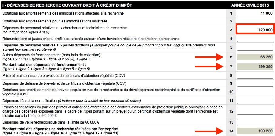 L'ajout de 120000€ de frais de personnel dans le simulateur de CIR met à jour les sous-totaux