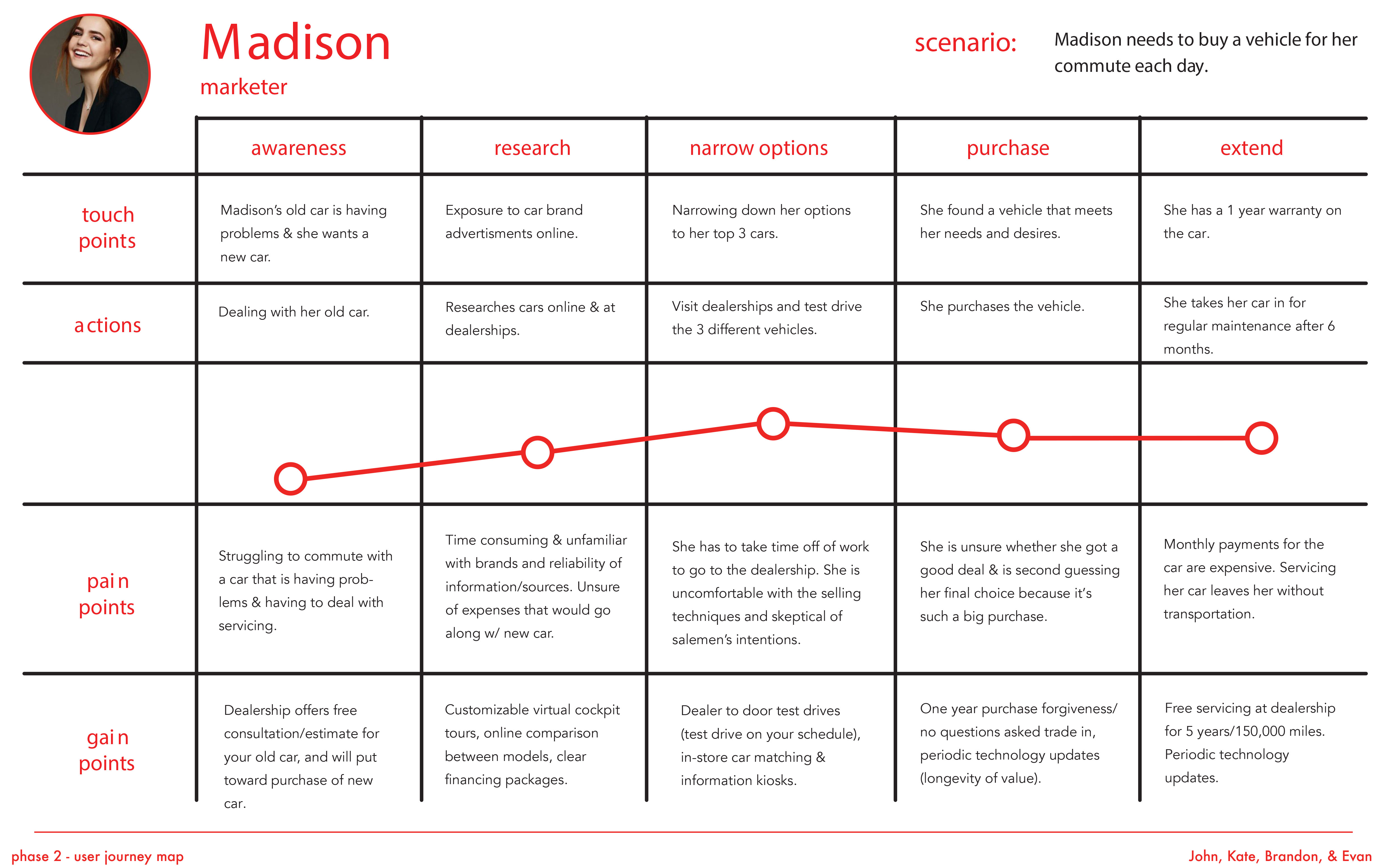 user journey map for Madison