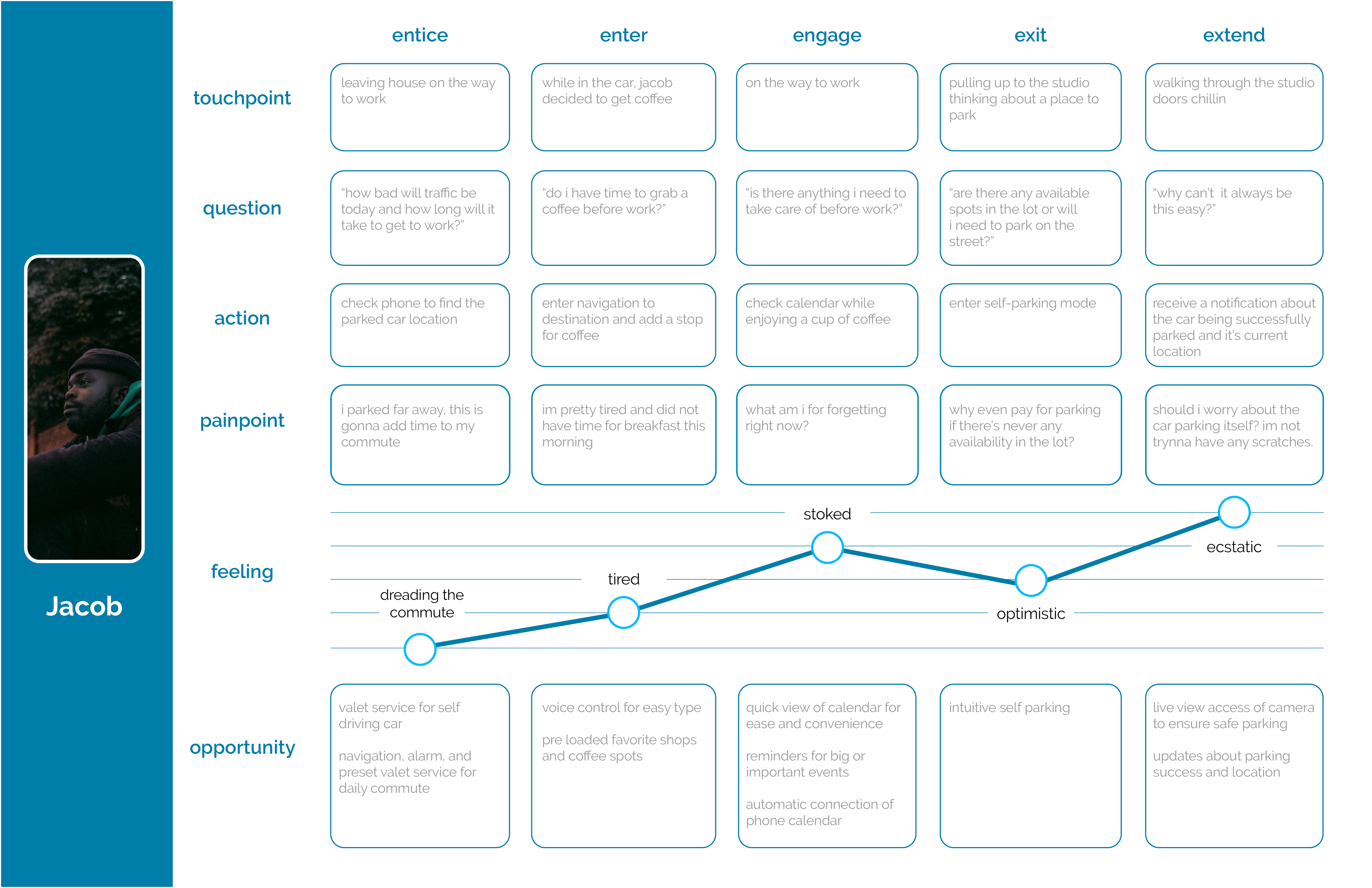 user journey map for Jacob