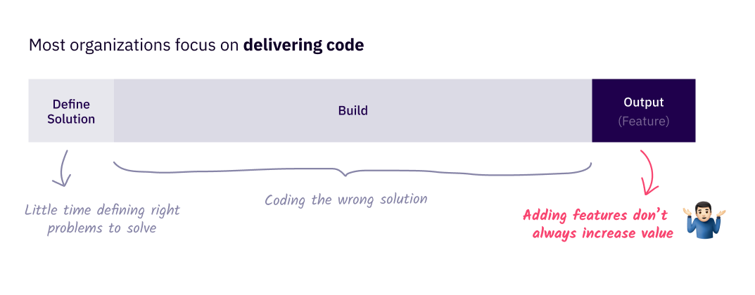 Traditional methodology diagram representing organization focusing on delivering code