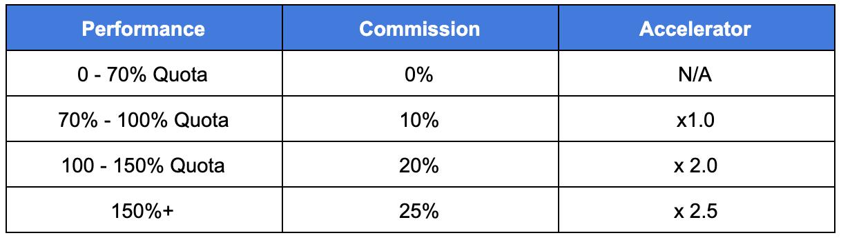 multi-tier-commission-structure