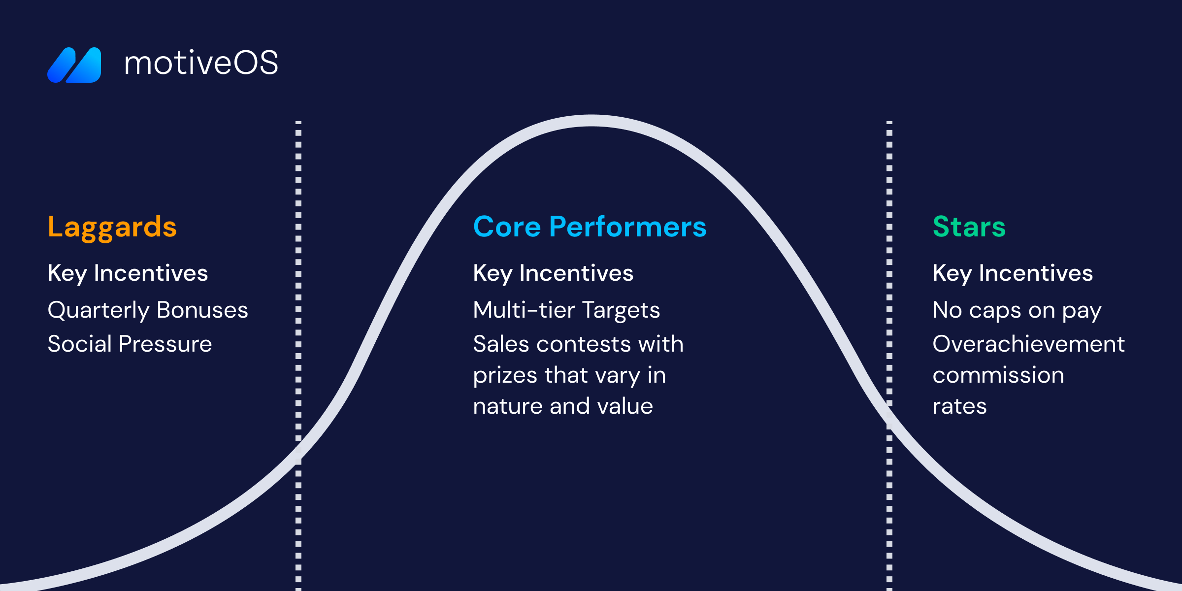 laggards-core-star-performers-curve