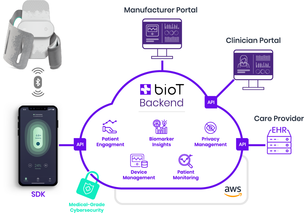 Connect Medical Device to the Cloud
