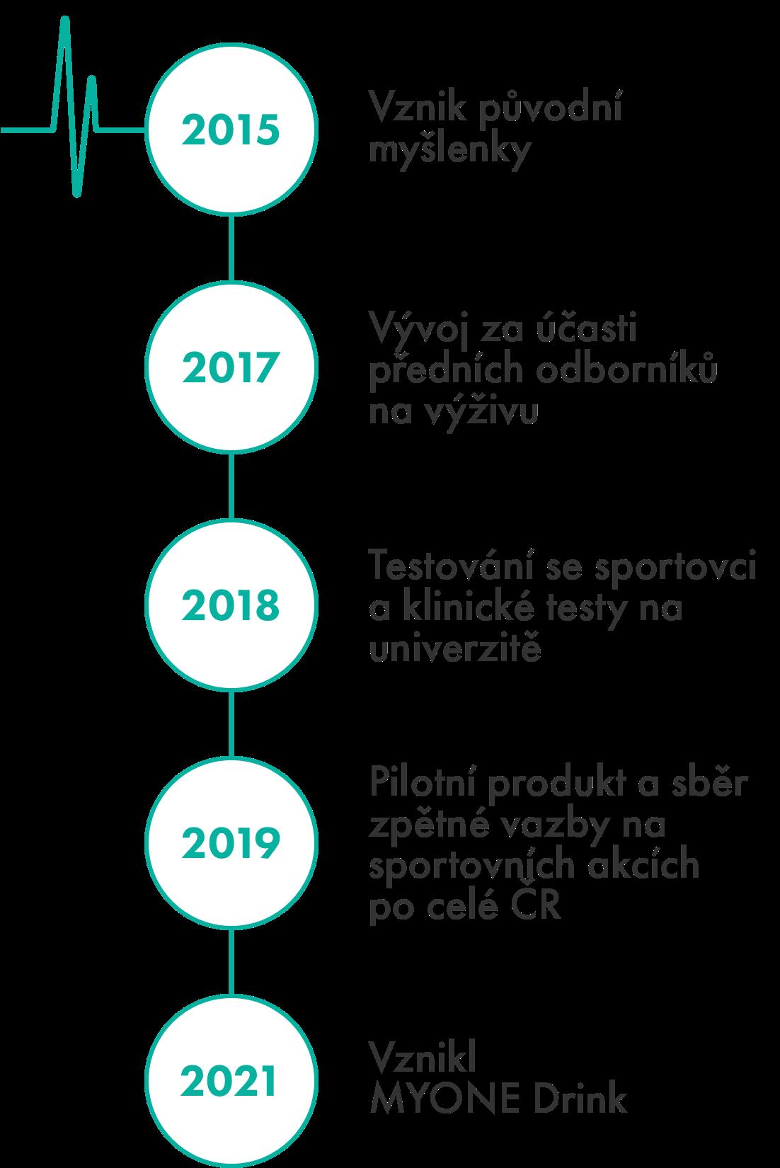 2015: Vznik původní myšlenky, 2017: Vývoj za účasti předních odborníků na výživu, 2018: Testování se sportovci a klinické testy na univerzitě, 2019: Pilotní produkt a sběr zpětné vazby na sportovních akcích po celé ČR, 2021: Vznikl MYONE drink