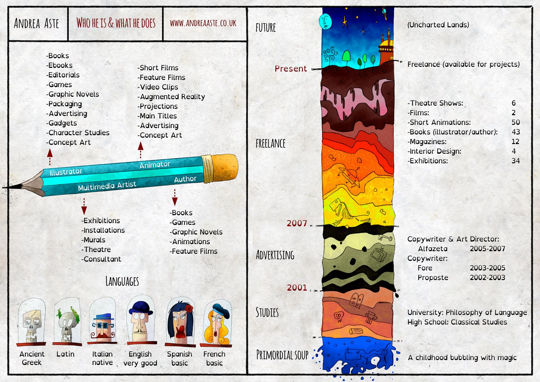 Andrea Aste Skills Infographic
